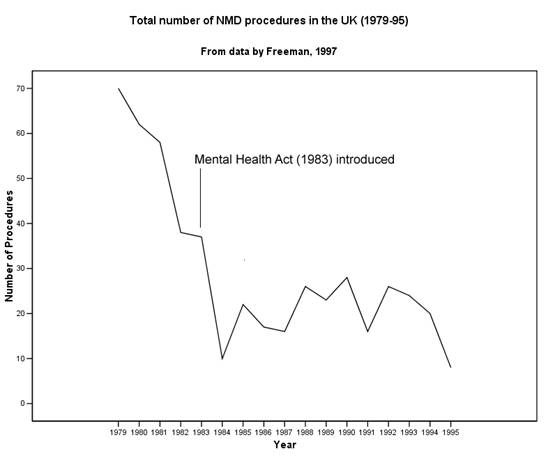 NMD procedures in UK by year 1979-95 annotated
